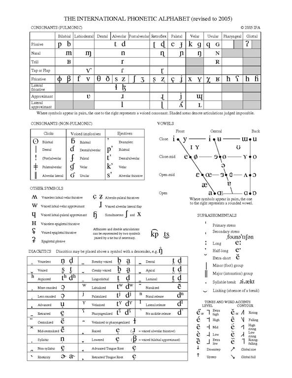 phonetic symbols with examples pdf